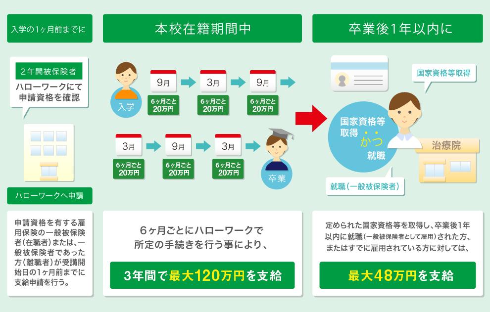 本校における申請シミュレーション